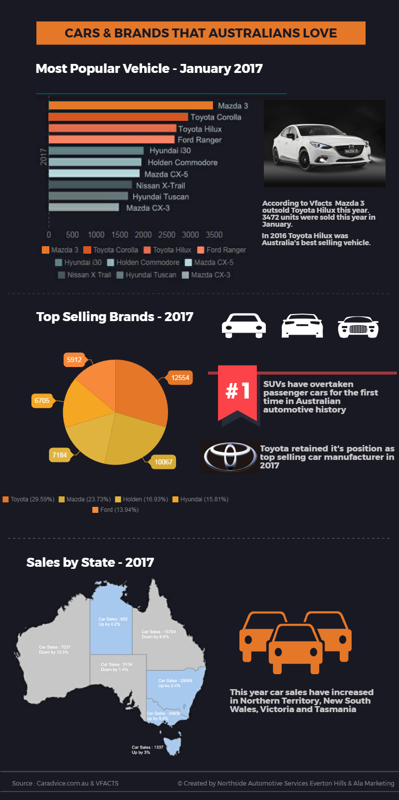 Infographic Top Selling Cars In Australia Northside